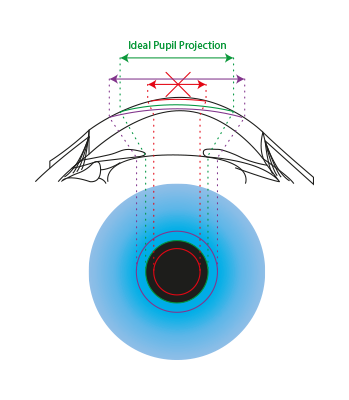 pmetrics Ideal Pupil Projection